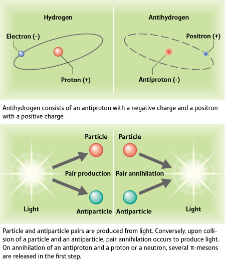 antiparticelle